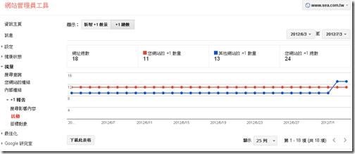 Google站長管理員工具增加+1報告功能